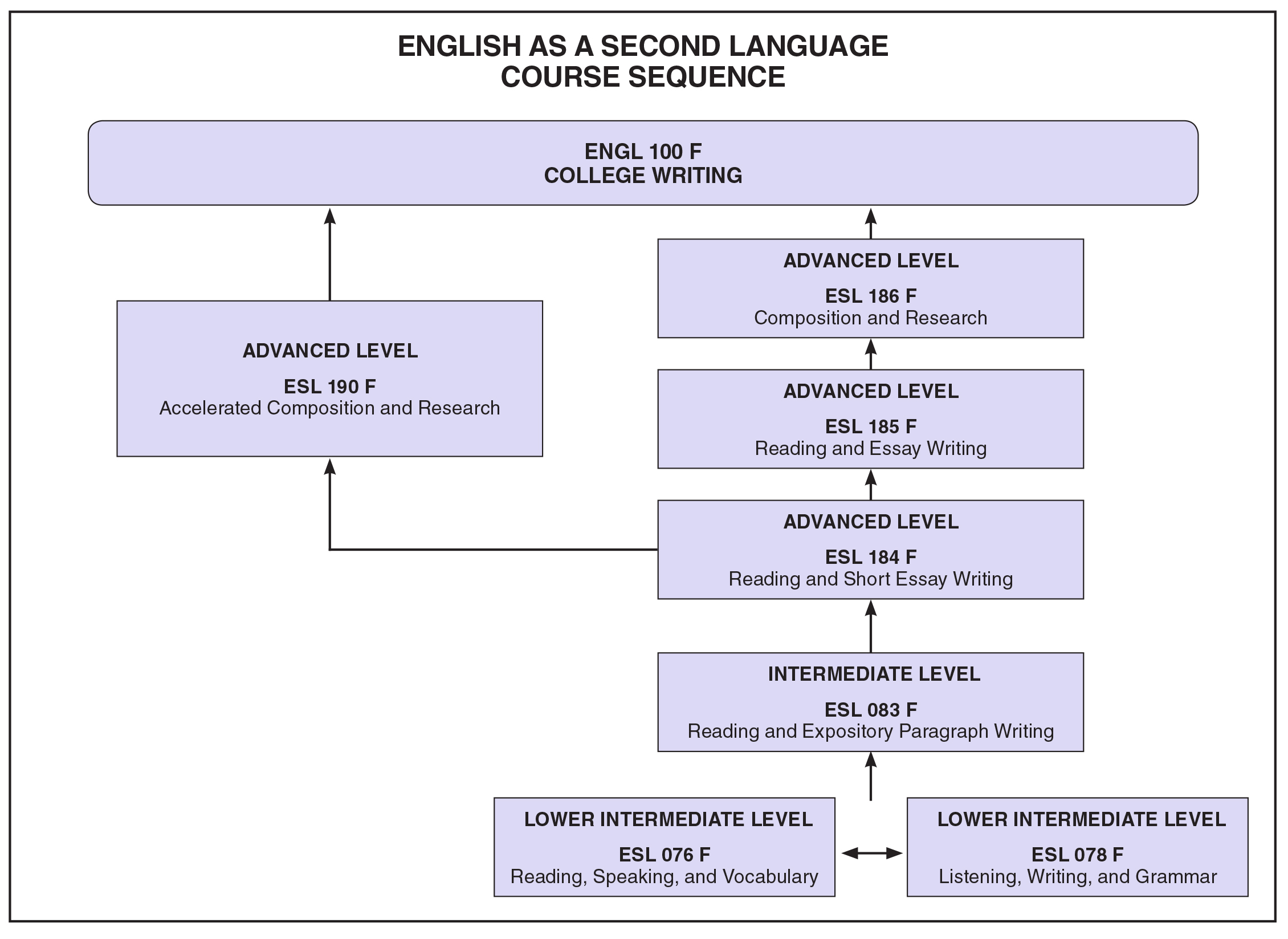 courses humanities division esl course sequence