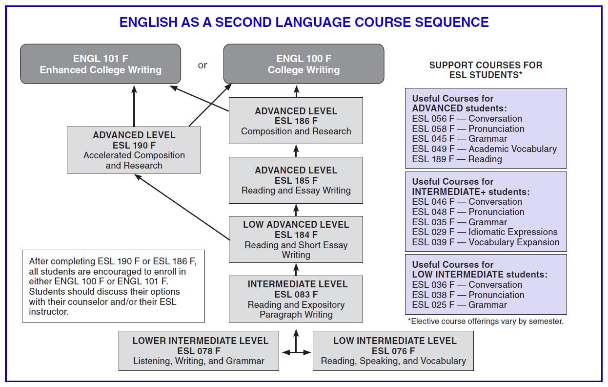 ESL Course Sequence