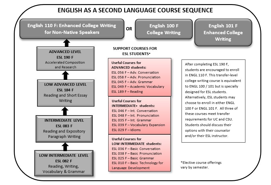 ESL Course Sequence starting Fall 2021